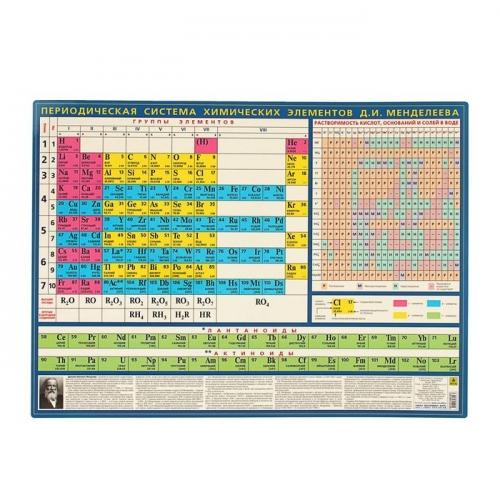 Периодическая система химических элементов Д.И.Менделеева, 59*41,5см, лам.карт.